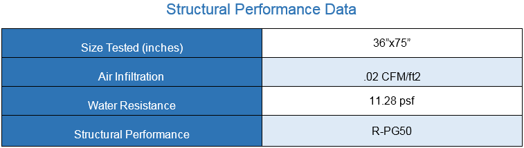 Structural Performance data casement