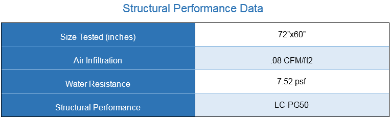 Structural Performance data glider
